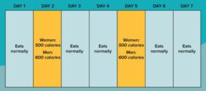 5:2断食ダイエットメニュー